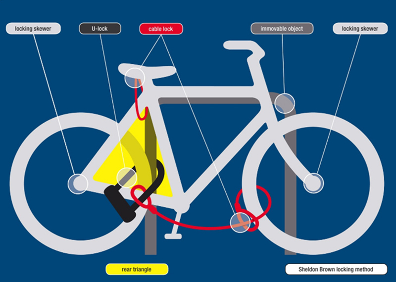 Bike Theft Prevention